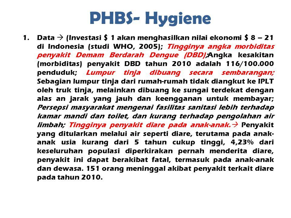PHBS- Hygiene 1.Data  (Investasi $ 1 akan menghasilkan nilai ekonomi $ 8 – 21 di Indonesia (studi WHO, 2005); Tingginya angka morbiditas penyakit Demam Berdarah Dengue (DBD);Angka kesakitan (morbiditas) penyakit DBD tahun 2010 adalah 116/100.000 penduduk; Lumpur tinja dibuang secara sembarangan; Sebagian lumpur tinja dari rumah-rumah tidak diangkut ke IPLT oleh truk tinja, melainkan dibuang ke sungai terdekat dengan alas an jarak yang jauh dan keengganan untuk membayar; Persepsi masyarakat mengenai fasilitas sanitasi lebih terhadap kamar mandi dan toilet, dan kurang terhadap pengolahan air limbah; Tingginya penyakit diare pada anak-anak.
