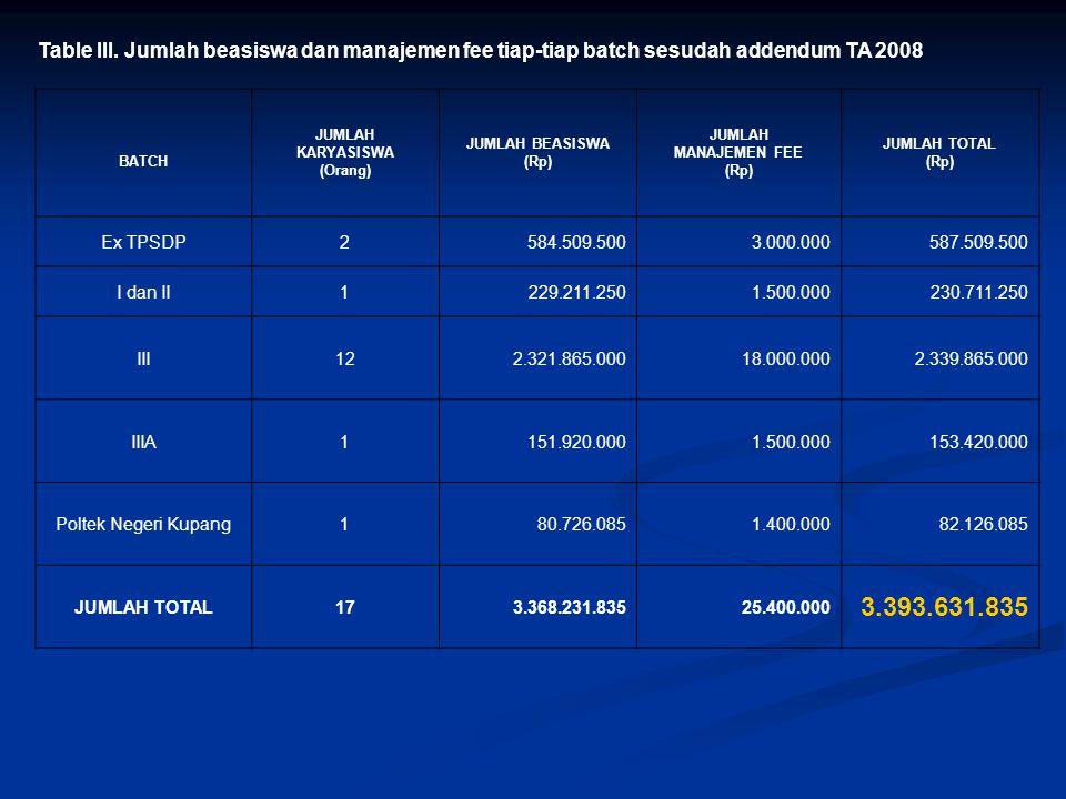 Table III. Jumlah beasiswa dan manajemen fee tiap-tiap batch sesudah addendum TA 2008 BATCH JUMLAH KARYASISWA (Orang) JUMLAH BEASISWA (Rp) JUMLAH MANA