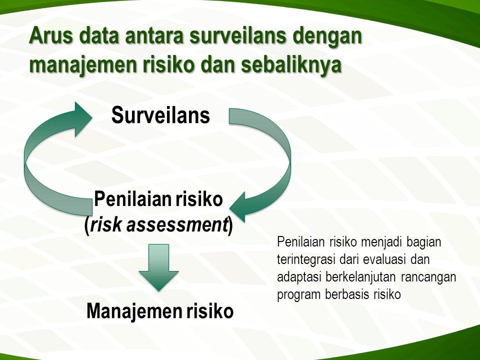 Arus data antara surveilans dengan manajemen risiko dan sebaliknya Penilaian risiko menjadi bagian terintegrasi dari evaluasi dan adaptasi berkelanjut