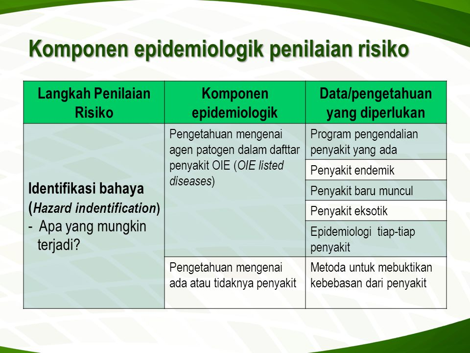Komponen epidemiologik penilaian risiko Langkah Penilaian Risiko Komponen epidemiologik Data/pengetahuan yang diperlukan Identifikasi bahaya ( Hazard