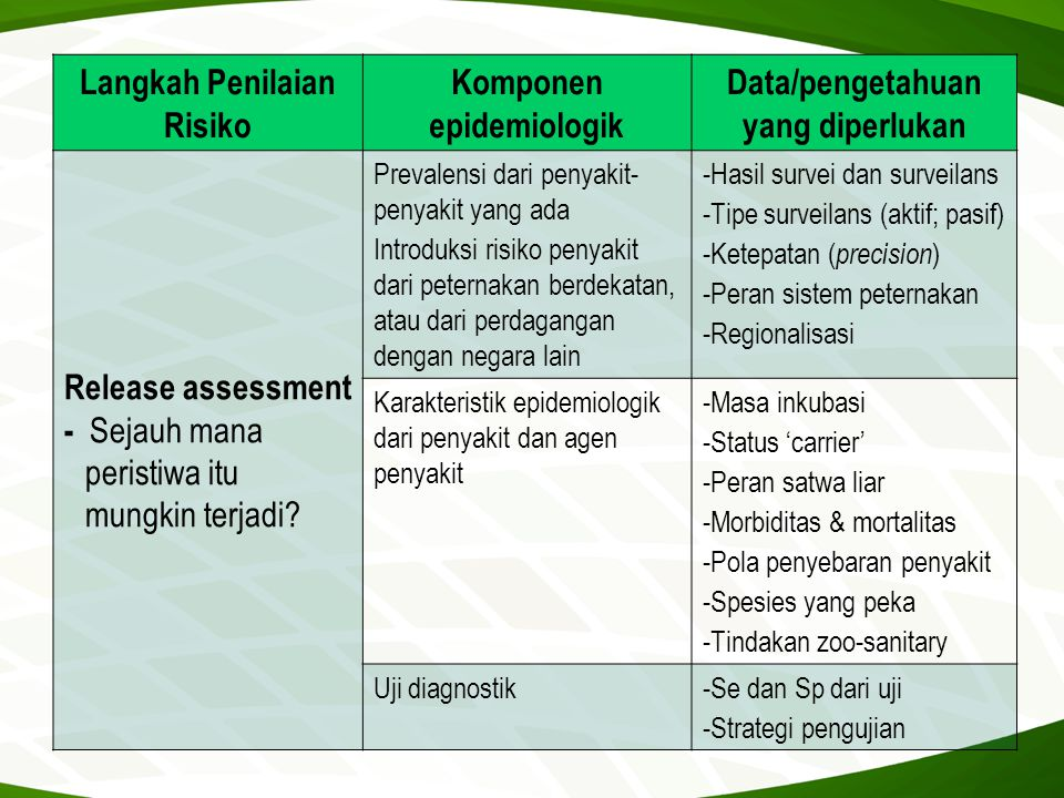 Langkah Penilaian Risiko Komponen epidemiologik Data/pengetahuan yang diperlukan Release assessment - Sejauh mana peristiwa itu mungkin terjadi? Preva