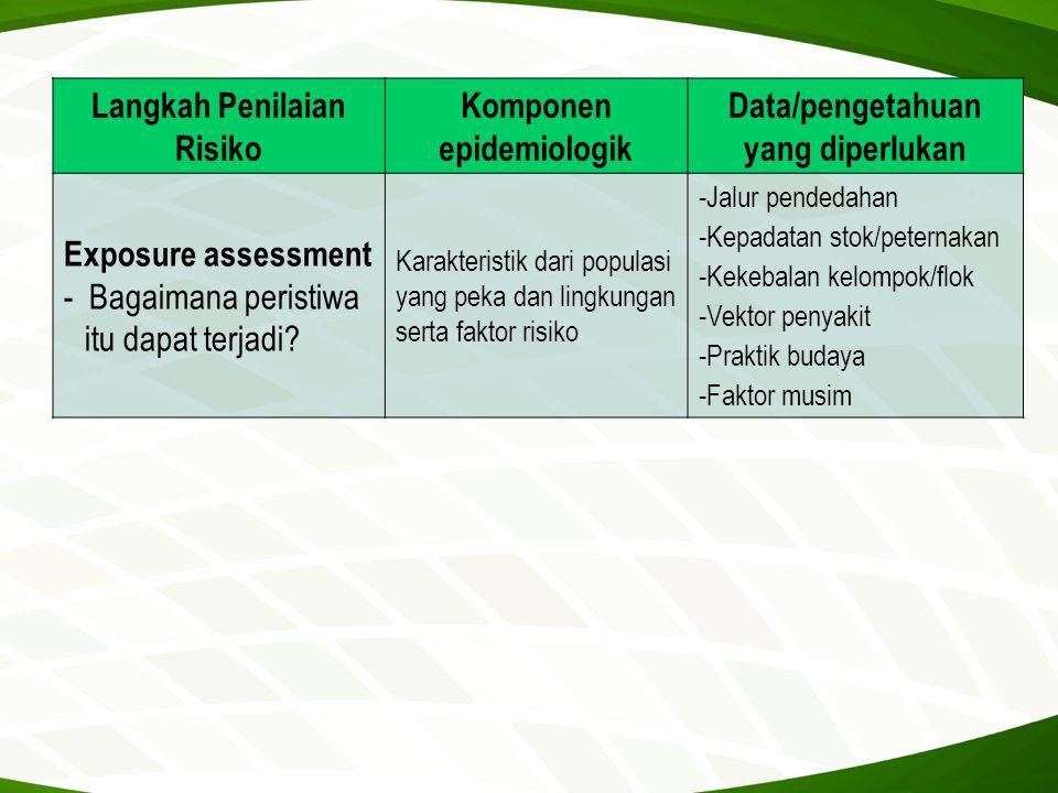 Langkah Penilaian Risiko Komponen epidemiologik Data/pengetahuan yang diperlukan Exposure assessment - Bagaimana peristiwa itu dapat terjadi? Karakter