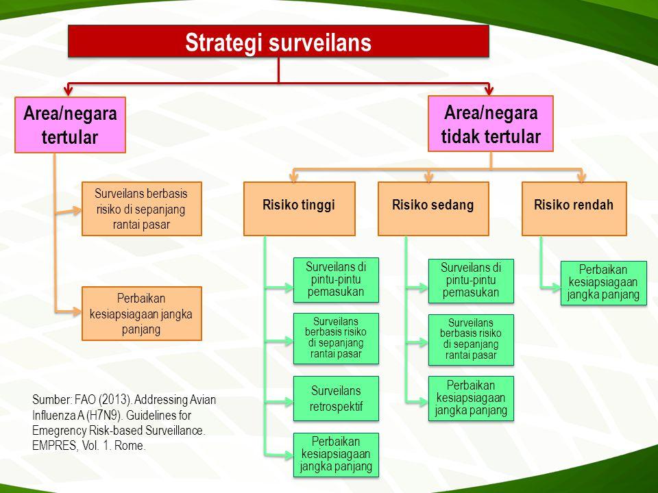 Strategi surveilans Area/negara tertular Area/negara tidak tertular Surveilans berbasis risiko di sepanjang rantai pasar Perbaikan kesiapsiagaan jangk