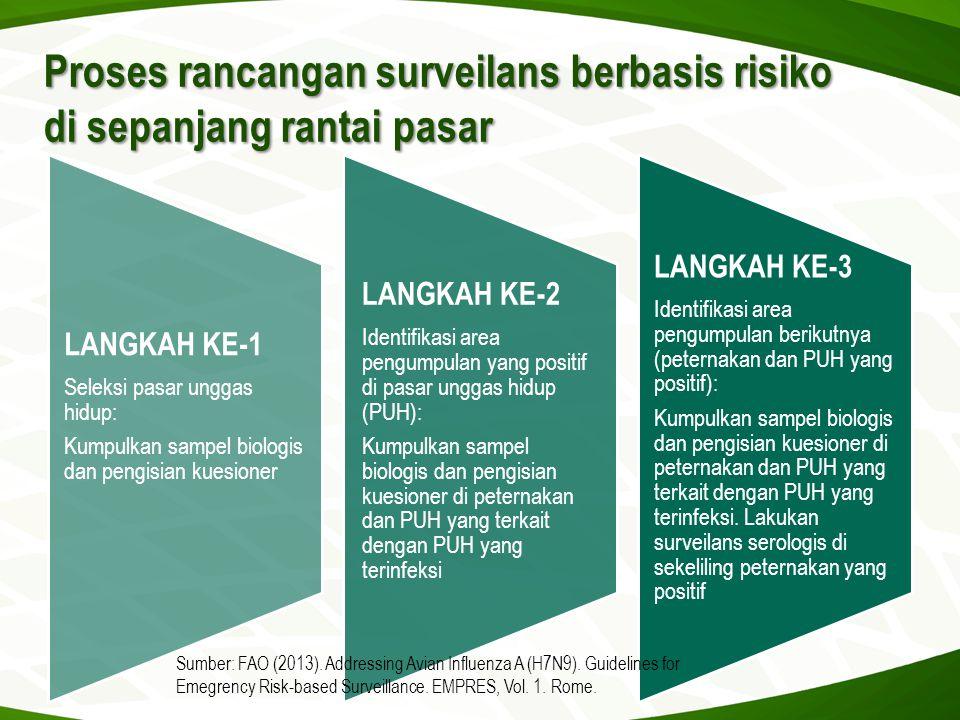 Proses rancangan surveilans berbasis risiko di sepanjang rantai pasar LANGKAH KE-1 Seleksi pasar unggas hidup: Kumpulkan sampel biologis dan pengisian