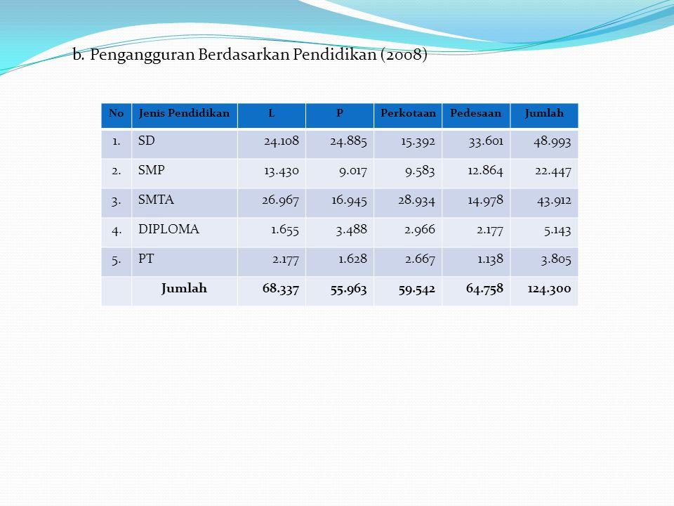 b. Pengangguran Berdasarkan Pendidikan (2008) NoJenis PendidikanLPPerkotaanPedesaanJumlah 1.SD24.10824.88515.39233.60148.993 2.SMP13.4309.0179.58312.8