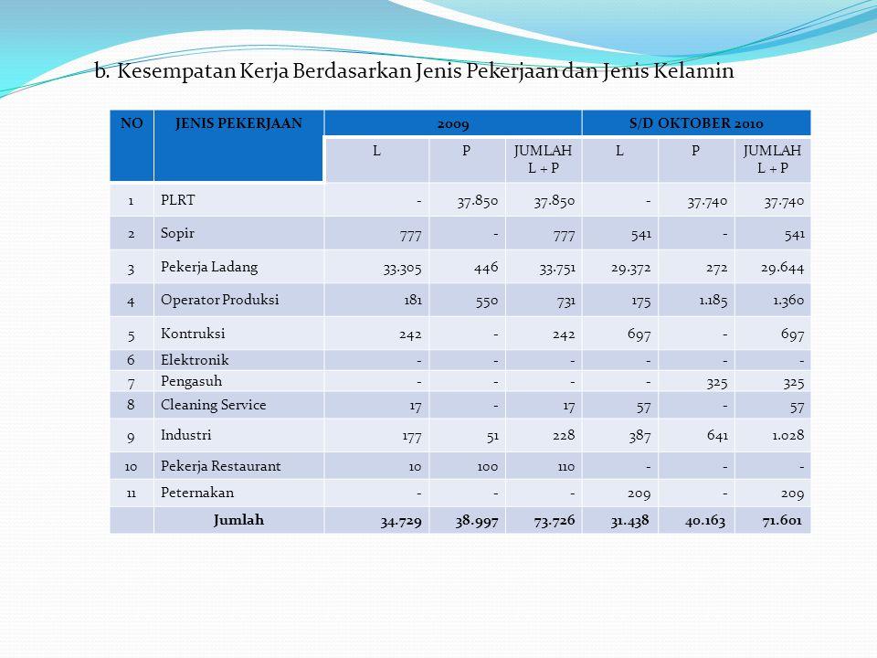 b. Kesempatan Kerja Berdasarkan Jenis Pekerjaan dan Jenis Kelamin NOJENIS PEKERJAAN2009S/D AGUSTUS 2010 LPJUMLA H L + P LPJUMLA H L + P 1PLRT -37,850