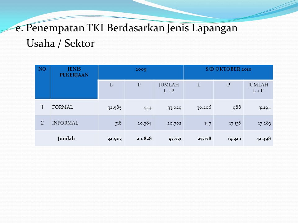 e. Penempatan TKI Berdasarkan Jenis Lapangan Usaha / Sektor NOJENIS PEKERJAAN 2009S/D OKTOBER 2010 LPJUMLAH L + P LPJUMLAH L + P 1 FORMAL32.58544433.0