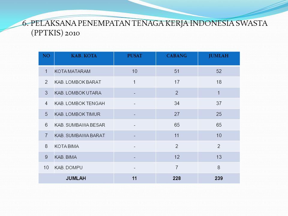 6. PELAKSANA PENEMPATAN TENAGA KERJA INDONESIA SWASTA (PPTKIS) 2010 NOKAB. KOTAPUSATCABANGJUMLAH 1 KOTA MATARAM 105152 2 KAB. LOMBOK BARAT 11718 3 KAB