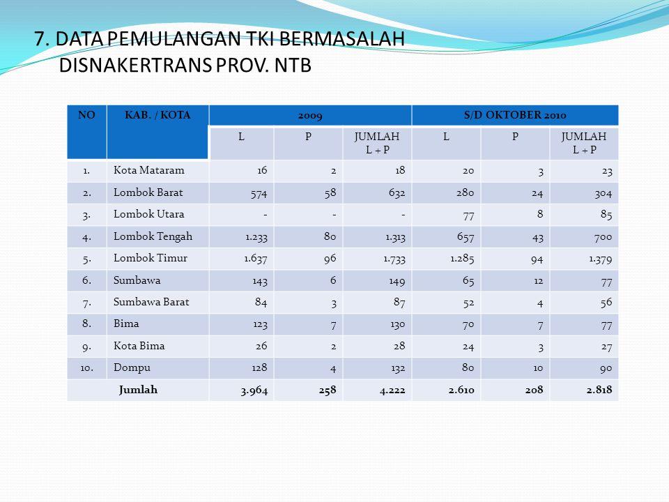 7. DATA PEMULANGAN TKI BERMASALAH DISNAKERTRANS PROV. NTB NOKAB. / KOTA2009S/D OKTOBER 2010 LPJUMLAH L + P LPJUMLAH L + P 1.Kota Mataram1621820323 2.L