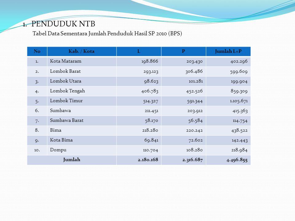 1. PENDUDUK NTB Tabel Data Sementara Jumlah Penduduk Hasil SP 2010 (BPS) NoKab. / KotaLPJumlah L+P 1.Kota Mataram198.866203.430402.296 2.Lombok Barat2