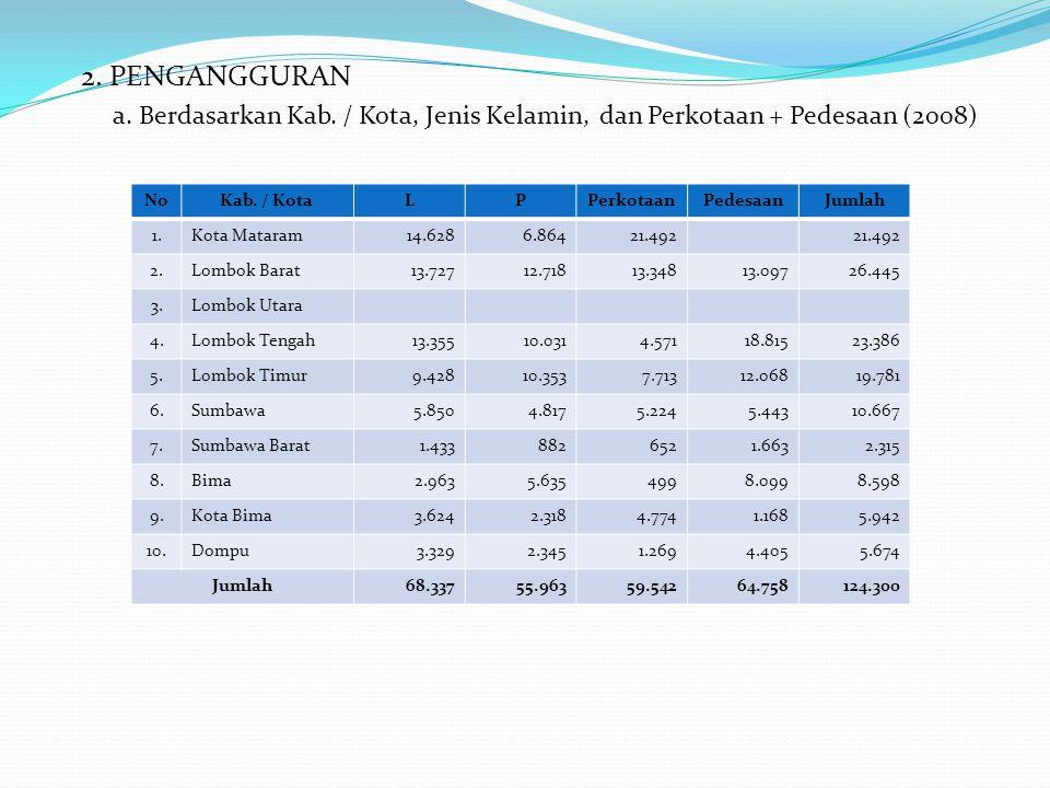 2. PENGANGGURAN a. Berdasarkan Kab. / Kota, Jenis Kelamin, dan Perkotaan + Pedesaan (2008) NoKab. / KotaLPPerkotaanPedesaanJumlah 1.Kota Mataram14.628