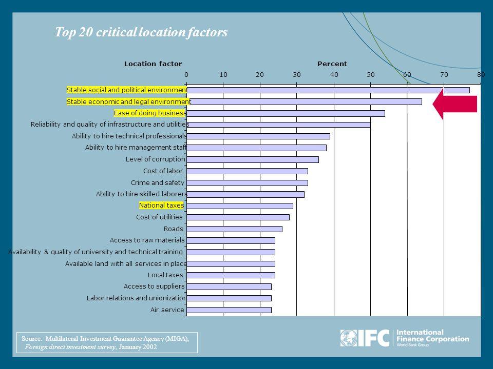 Kondisi dan kesiapan Aceh Faktor-faktor yang harus adaCheck (√) Kerangka kebijakan (termasuk regulasi) Kemudahan berusaha dan investasi Ketersediaan dan kualitas SDA Karakteristik dari pasar lokal Infrastruktur Upah dan kualitas tenaga kerja Biaya transportasi Harga faktor produksi lainnya Insentif fiskal (pajak, dll)