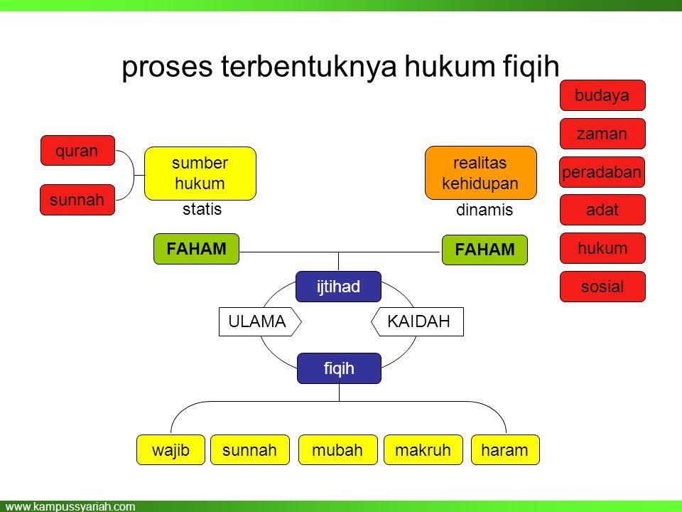 www.kampussyariah.com proses terbentuknya hukum fiqih sumber hukum quran sunnah ULAMA realitas kehidupan fiqih ijtihad statis dinamis KAIDAH budaya za