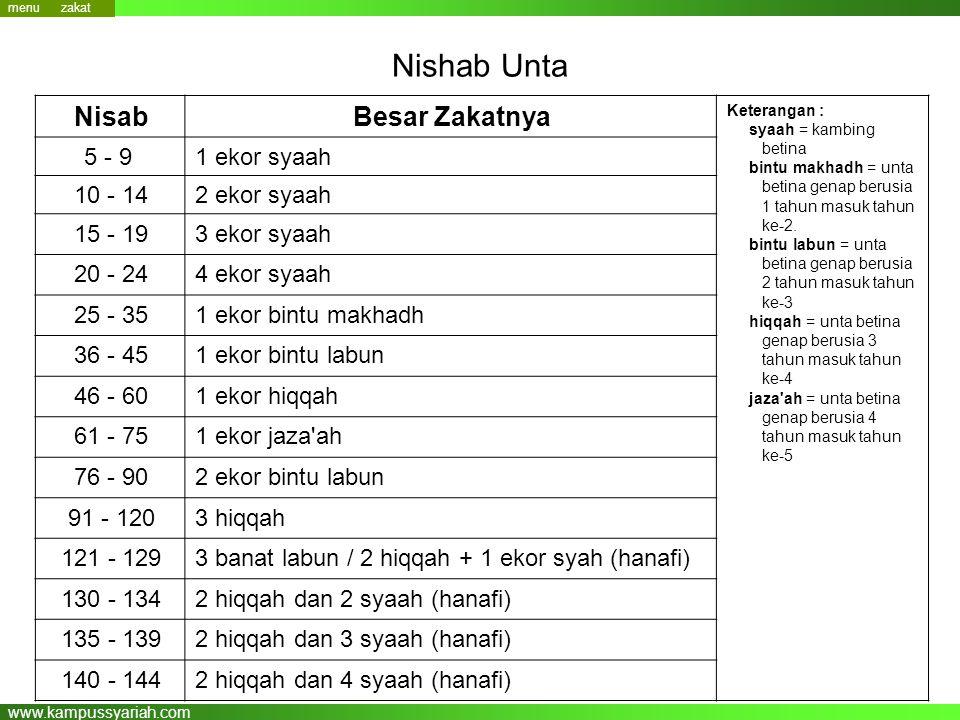 www.kampussyariah.com Nishab Unta Keterangan : syaah = kambing betina bintu makhadh = unta betina genap berusia 1 tahun masuk tahun ke-2. bintu labun