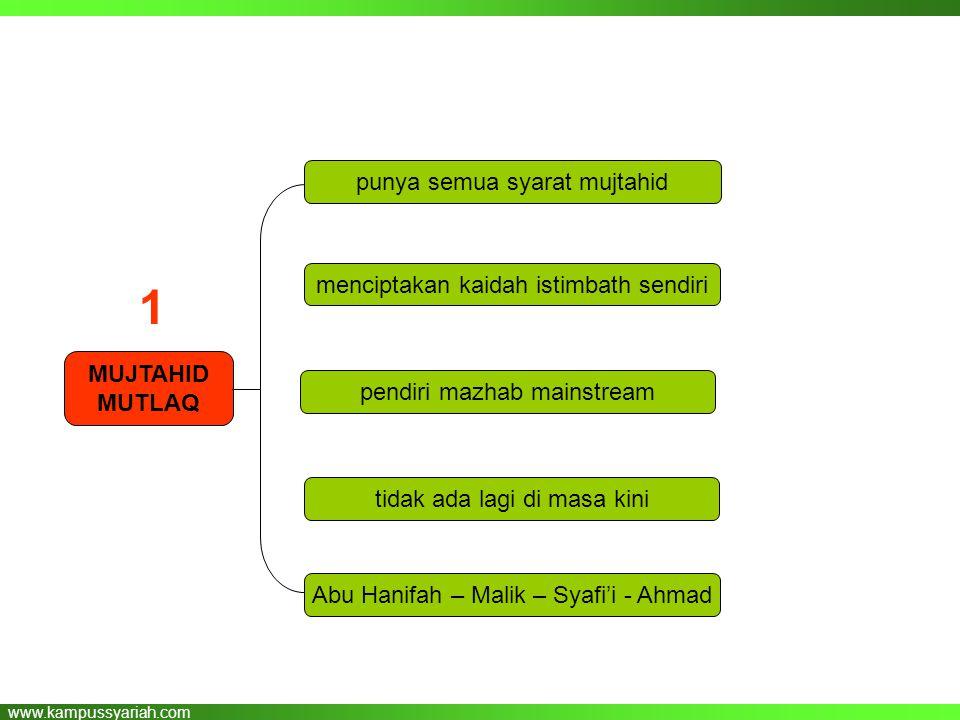 www.kampussyariah.com MUJTAHID MUTLAQ punya semua syarat mujtahid menciptakan kaidah istimbath sendiri tidak ada lagi di masa kini Abu Hanifah – Malik