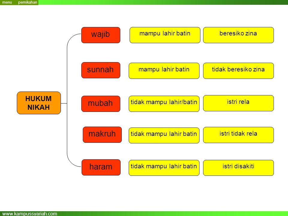 www.kampussyariah.com wajib mubah sunnah makruh mampu lahir batin HUKUM NIKAH haram beresiko zina mampu lahir batintidak beresiko zina tidak mampu lah