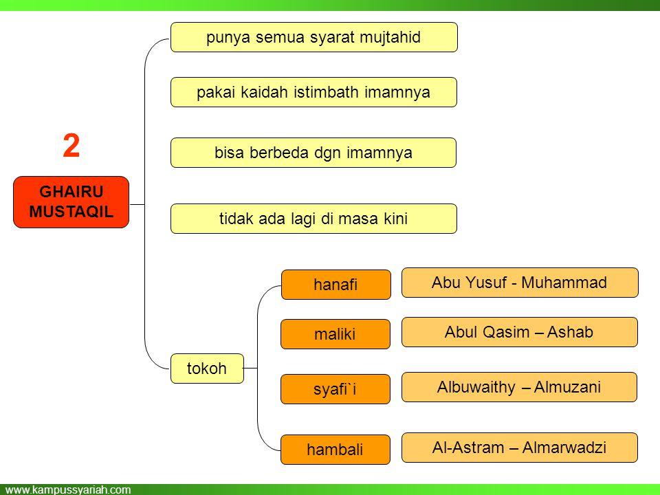 www.kampussyariah.com GHAIRU MUSTAQIL punya semua syarat mujtahid pakai kaidah istimbath imamnya bisa berbeda dgn imamnya tidak ada lagi di masa kini