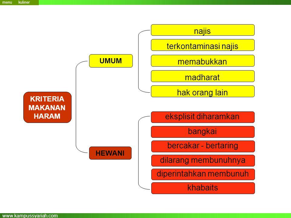 www.kampussyariah.com KRITERIA MAKANAN HARAM UMUM HEWANI najis terkontaminasi najis memabukkan madharat hak orang lain eksplisit diharamkan bangkai be