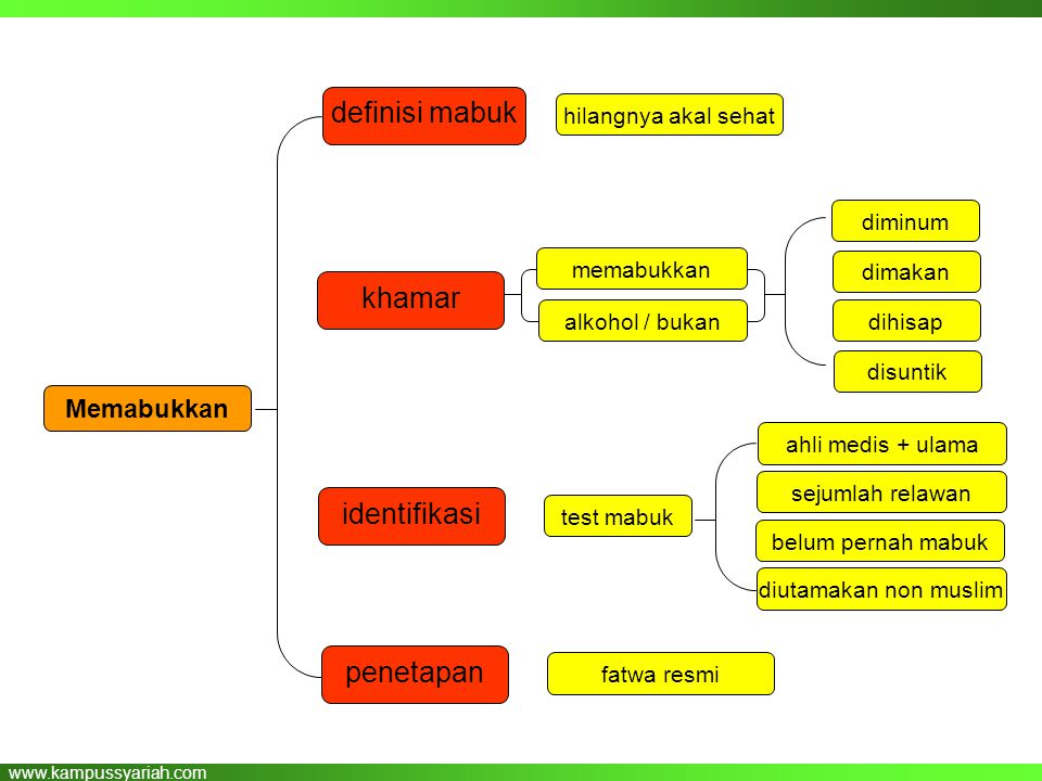 www.kampussyariah.com khamar definisi mabuk Memabukkan hilangnya akal sehat identifikasi memabukkan alkohol / bukan belum pernah mabuk diutamakan non