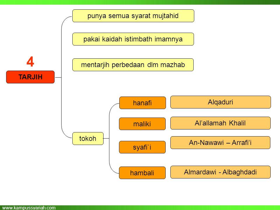 www.kampussyariah.com TARJIH punya semua syarat mujtahid pakai kaidah istimbath imamnya mentarjih perbedaan dlm mazhab tokoh Alqaduri Al'allamah Khali