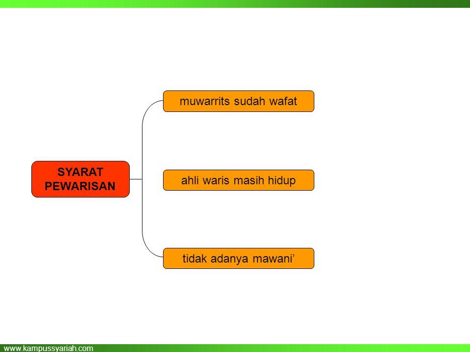 www.kampussyariah.com muwarrits sudah wafat ahli waris masih hidup SYARAT PEWARISAN tidak adanya mawani'
