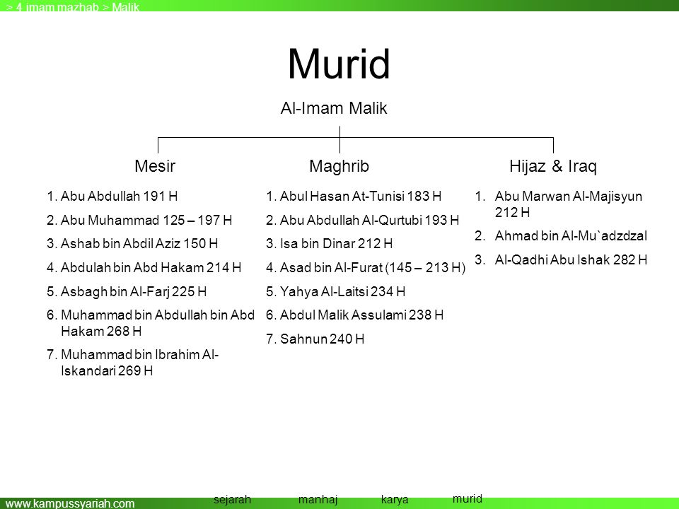 www.kampussyariah.com Murid > 4 imam mazhab > Malik sejarahmanhajkarya murid Al-Imam Malik Mesir MaghribHijaz & Iraq 1.Abu Abdullah 191 H 2.Abu Muhamm