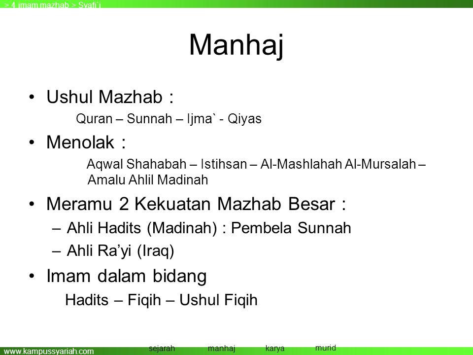 www.kampussyariah.com Manhaj •Ushul Mazhab : Quran – Sunnah – Ijma` - Qiyas •Menolak : Aqwal Shahabah – Istihsan – Al-Mashlahah Al-Mursalah – Amalu Ah