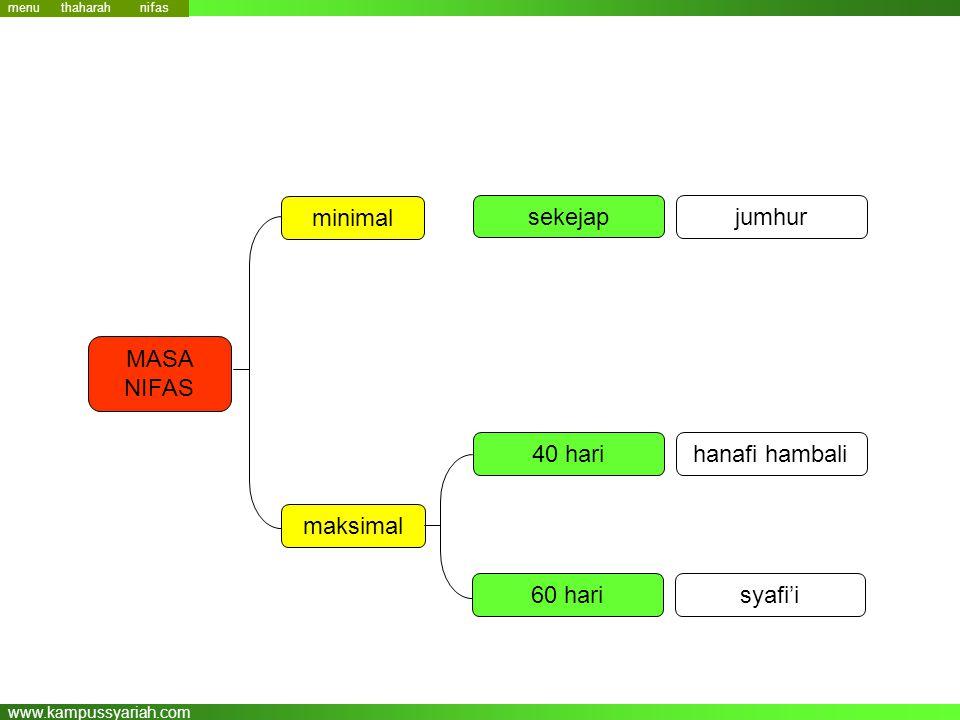 www.kampussyariah.com MASA NIFAS minimal maksimal sekejap jumhur 40 hari 60 hari hanafi hambali syafi'i nifas menu thaharah