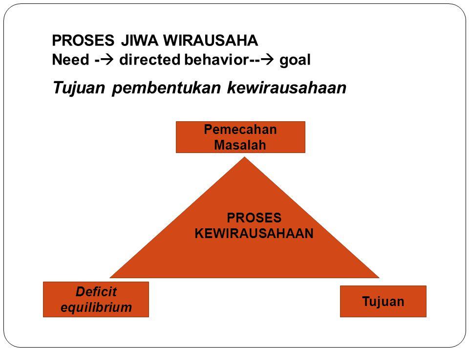 PROSES JIWA WIRAUSAHA Need -  directed behavior--  goal Tujuan pembentukan kewirausahaan Pemecahan Masalah Tujuan Deficit equilibrium PROSES KEWIRAU