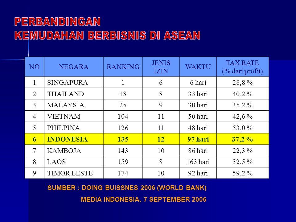 NegaraRank Singapore1 Thailand18 Malaysia25 China93 Vietnam104 India134 Indonesia135 PERINGKAT KEMUDAHAN BERBISNIS (IFC 2006) SURVEY TERHADAP 175 NEGA