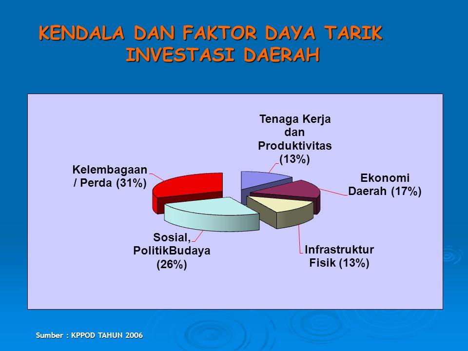 PENDAHULUAN KONDISI PEREKONOMIAN 1.Tingkat Kemiskinan dan Pengangguran masih relatif tinggi; 2. Krisis energi (fuel), keuangan (financial) dan pangan