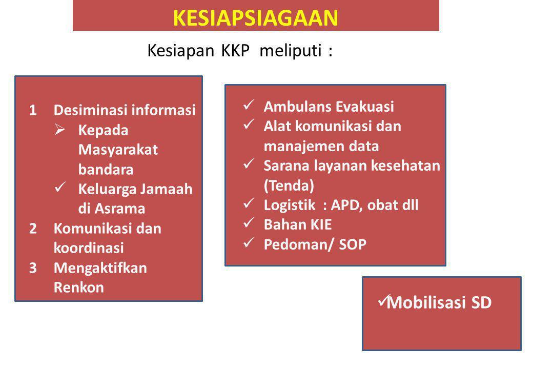 KESIAPSIAGAAN Kesiapan KKP meliputi : SDM SAR- PRASAR BIAYA 1Desiminasi informasi  Kepada Masyarakat bandara  Keluarga Jamaah di Asrama 2Komunikasi