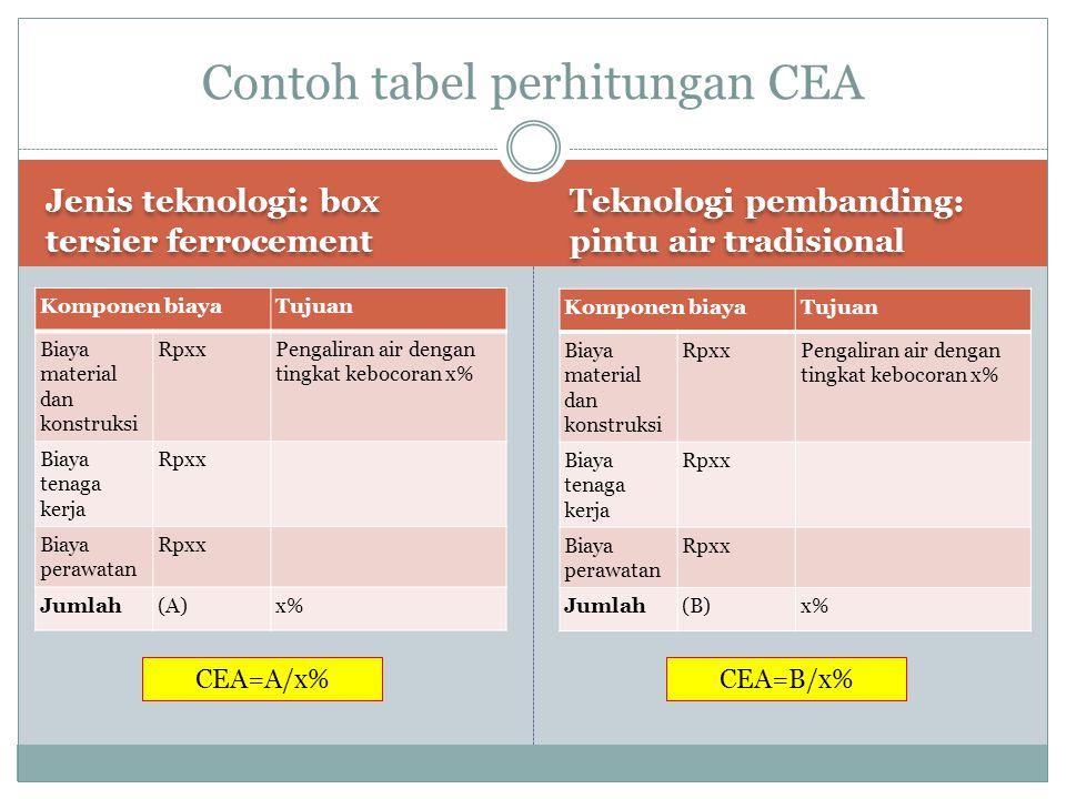 Contoh tabel perhitungan CBA..