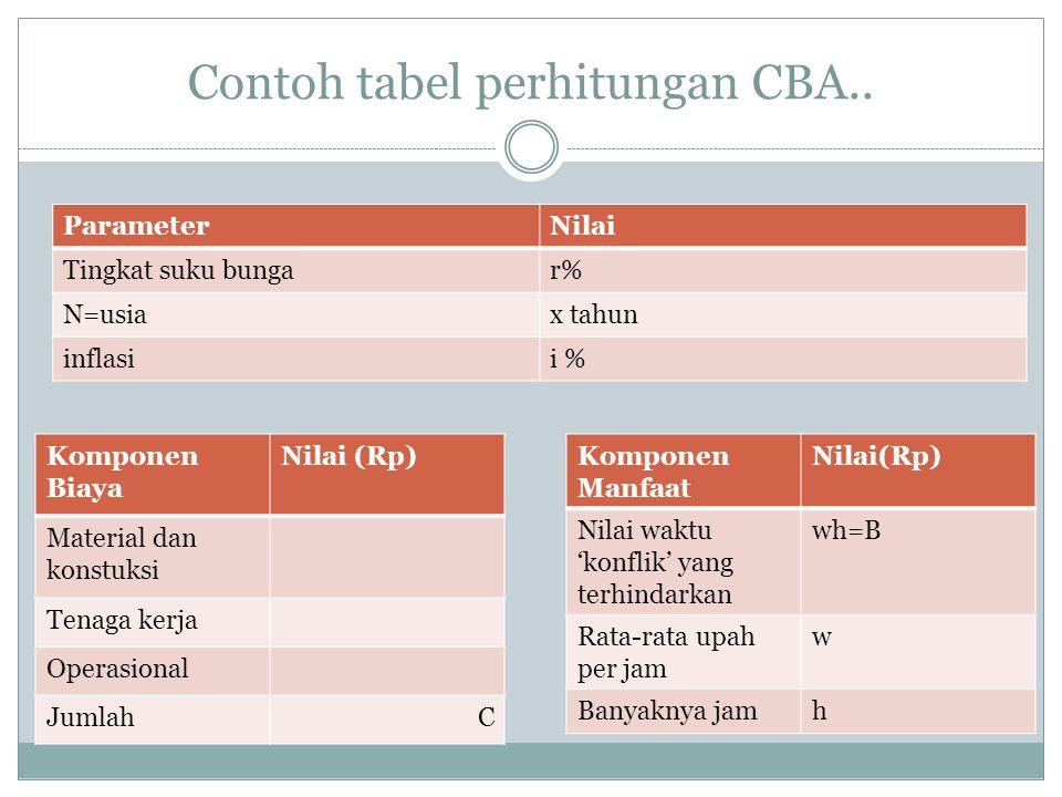 Contoh tabel perhitungan CBA.. ParameterNilai Tingkat suku bungar% N=usiax tahun inflasii % Komponen Biaya Nilai (Rp) Material dan konstuksi Tenaga ke