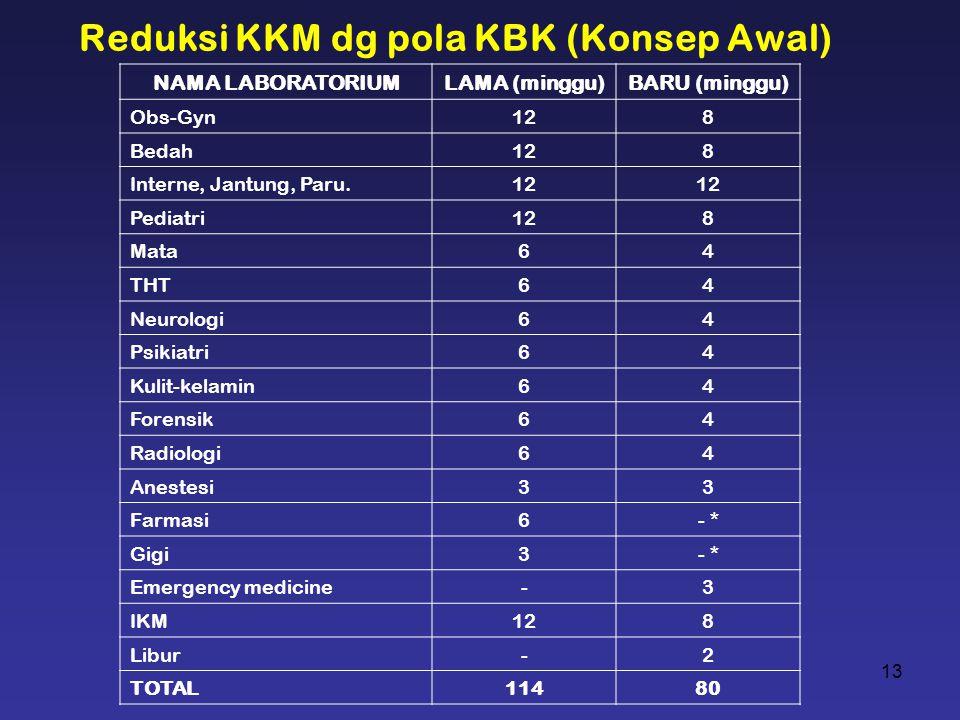 13 Reduksi KKM dg pola KBK (Konsep Awal) NAMA LABORATORIUMLAMA (minggu)BARU (minggu) Obs-Gyn128 Bedah128 Interne, Jantung, Paru.12 Pediatri128 Mata64