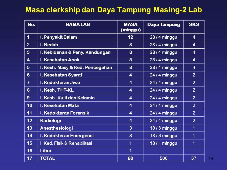 Masa clerkship dan Daya Tampung Masing-2 Lab 14 No.NAMA LABMASA (minggu) Daya TampungSKS 1I. Penyakit Dalam12 28 / 4 minggu4 2I. Bedah8 28 / 4 minggu4