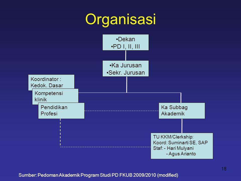 Organisasi •Dekan •PD I, II, III Koordinator : Kedok. Dasar Kompetensi klinik Pendidikan Profesi •Ka Jurusan •Sekr. Jurusan Sumber: Pedoman Akademik P