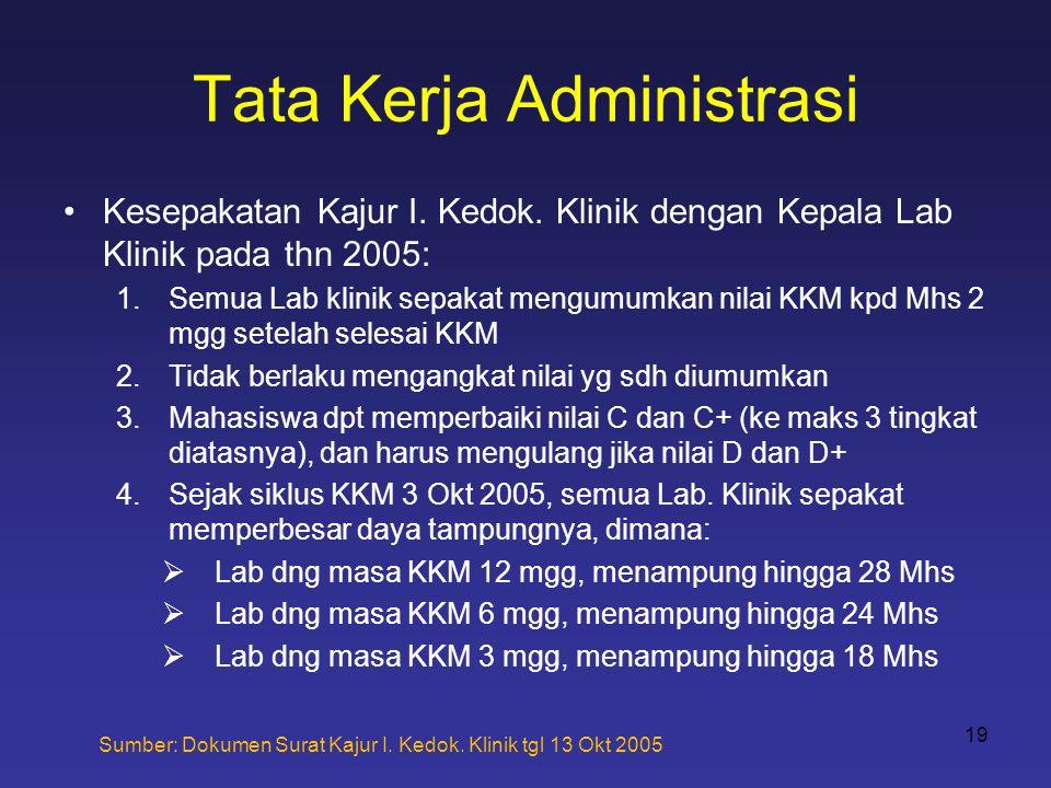 Tata Kerja Administrasi •Kesepakatan Kajur I. Kedok. Klinik dengan Kepala Lab Klinik pada thn 2005: 1.Semua Lab klinik sepakat mengumumkan nilai KKM k
