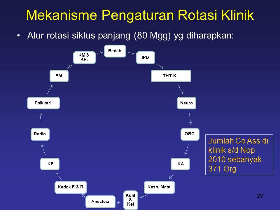 Mekanisme Pengaturan Rotasi Klinik •Alur rotasi siklus panjang (80 Mgg) yg diharapkan: 23 BedahIPDTHT-KLNeuroOBGIKAKesh. Mata Kulit & Kel AnestesiKedo