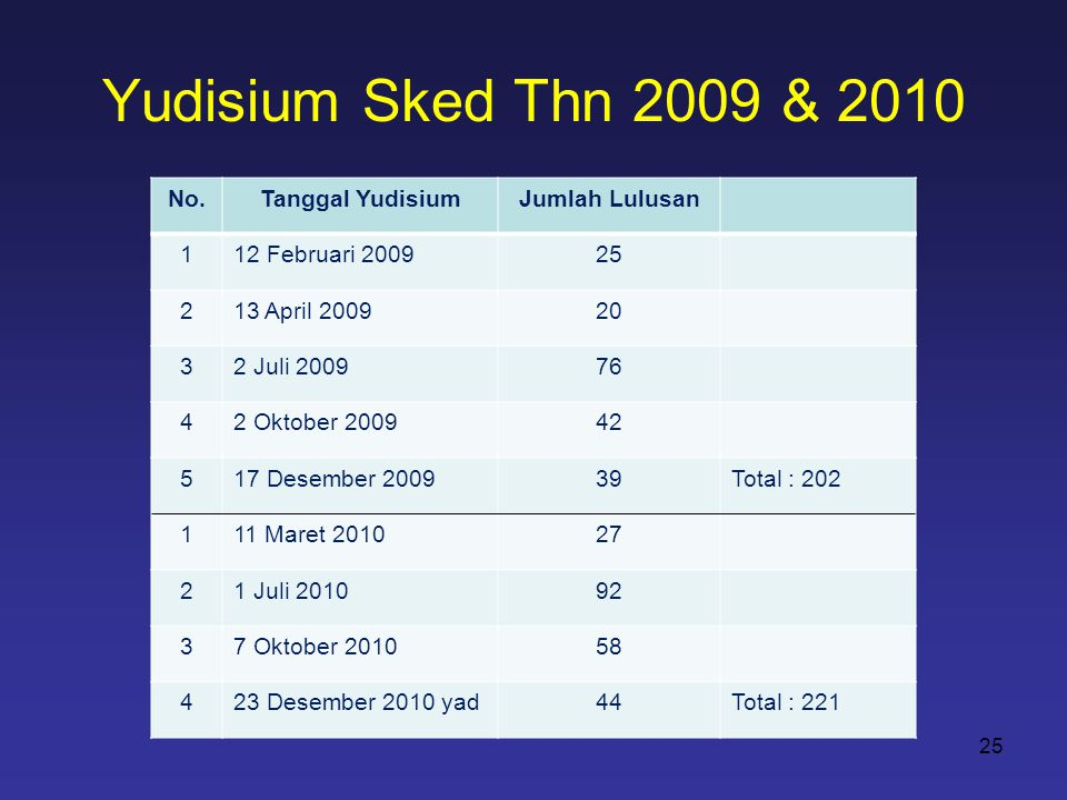 Yudisium Sked Thn 2009 & 2010 No.Tanggal YudisiumJumlah Lulusan 112 Februari 200925 213 April 200920 32 Juli 200976 42 Oktober 200942 517 Desember 200