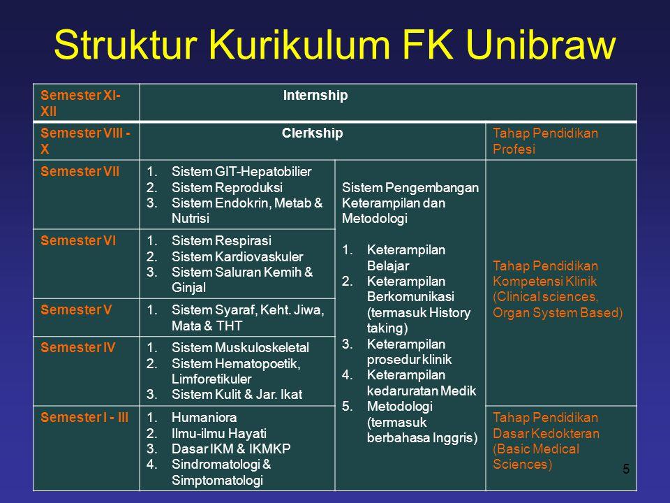 Struktur Kurikulum FK Unibraw Semester XI- XII Internship Semester VIII - X ClerkshipTahap Pendidikan Profesi Semester VII1.Sistem GIT-Hepatobilier 2.