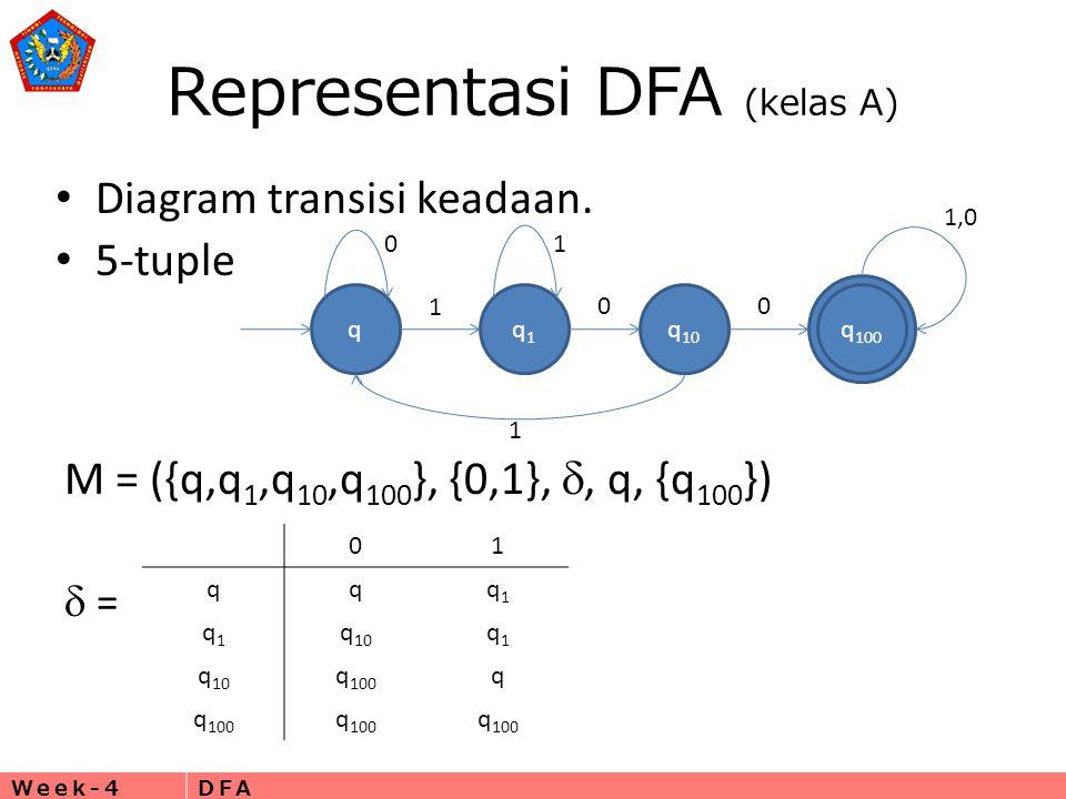 Week-4DFA Representasi DFA (kelas A) • Diagram transisi keadaan. • 5-tuple qq1q1 q 10 q 100 01 1 00 1,0 1 M = ({q,q 1,q 10,q 100 }, {0,1}, , q, {q 10