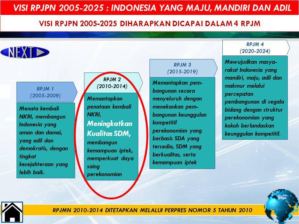 VISI RPJPN 2005-2025 DIHARAPKAN DICAPAI DALAM 4 RPJM RPJM 4 (2020-2024) RPJM 1 (2005-2009) Menata kembali NKRI, membangun Indonesia yang aman dan dama