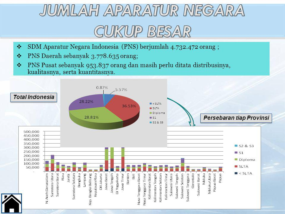  SDM Aparatur Negara Indonesia (PNS) berjumlah 4.732.472 orang ;  PNS Daerah sebanyak 3.778.635 orang;  PNS Pusat sebanyak 953.837 orang dan masih