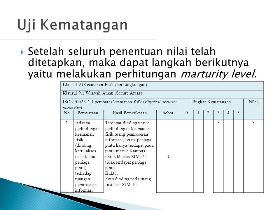  Setelah seluruh penentuan nilai telah ditetapkan, maka dapat langkah berikutnya yaitu melakukan perhitungan marturity level. Klausul 9 (Keamanan Fis