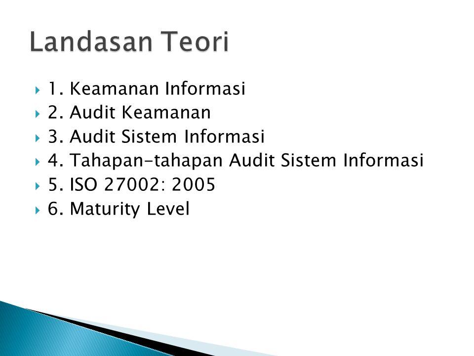  1. Keamanan Informasi  2. Audit Keamanan  3. Audit Sistem Informasi  4. Tahapan-tahapan Audit Sistem Informasi  5. ISO 27002: 2005  6. Maturity