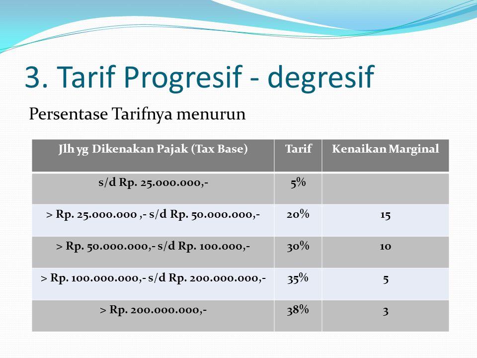 3. Tarif Progresif - degresif Persentase Tarifnya menurun Jlh yg Dikenakan Pajak (Tax Base)TarifKenaikan Marginal s/d Rp. 25.000.000,-5% > Rp. 25.000.