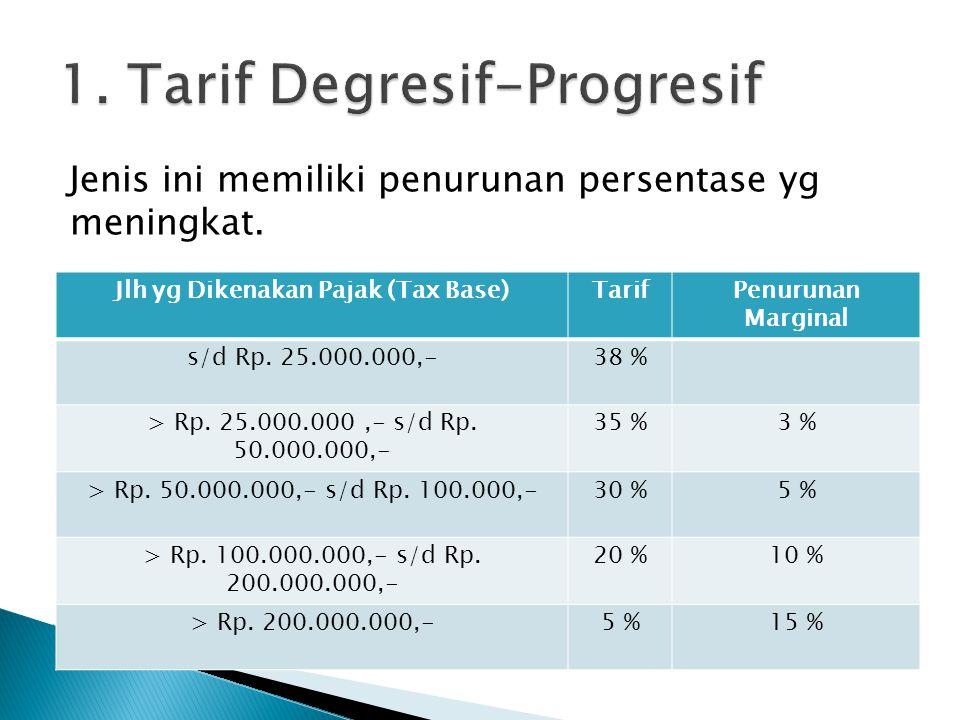 Jenis ini memiliki penurunan persentase yg meningkat. Jlh yg Dikenakan Pajak (Tax Base)TarifPenurunan Marginal s/d Rp. 25.000.000,-38 % > Rp. 25.000.0