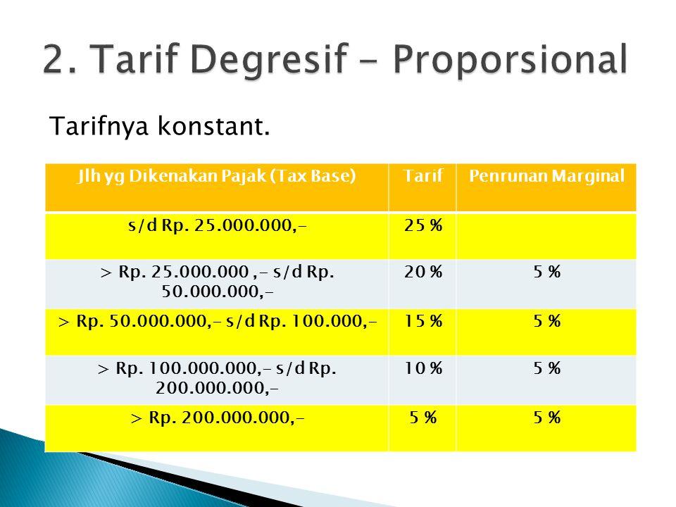 Tarifnya konstant. Jlh yg Dikenakan Pajak (Tax Base)TarifPenrunan Marginal s/d Rp. 25.000.000,-25 % > Rp. 25.000.000,- s/d Rp. 50.000.000,- 20 %5 % >