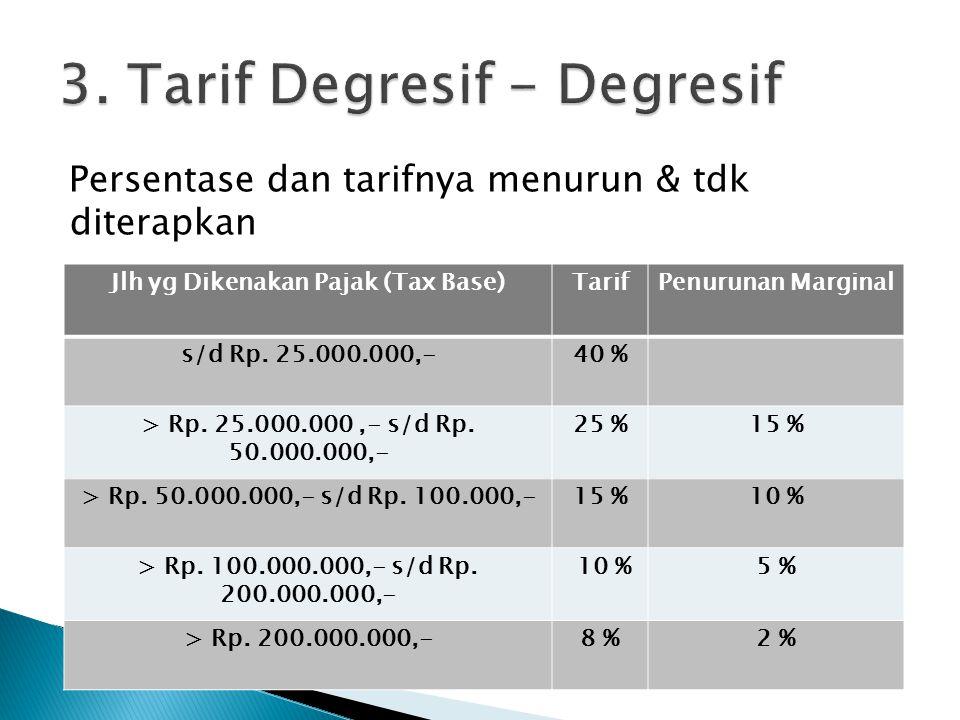 Persentase dan tarifnya menurun & tdk diterapkan Jlh yg Dikenakan Pajak (Tax Base)TarifPenurunan Marginal s/d Rp. 25.000.000,-40 % > Rp. 25.000.000,-